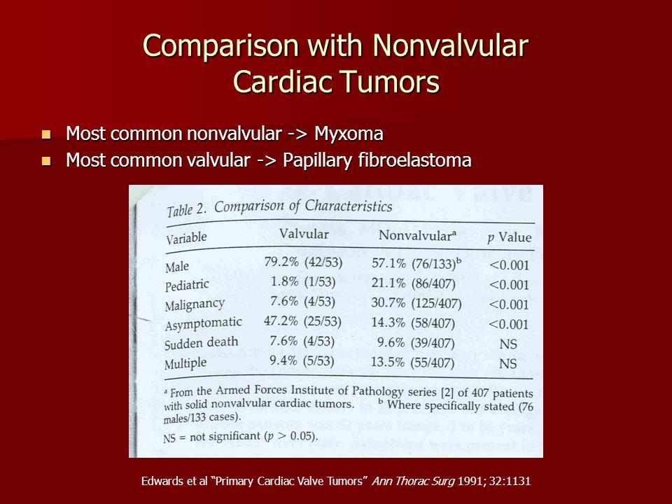 Comparison with Nonvalvular Cardiac Tumors