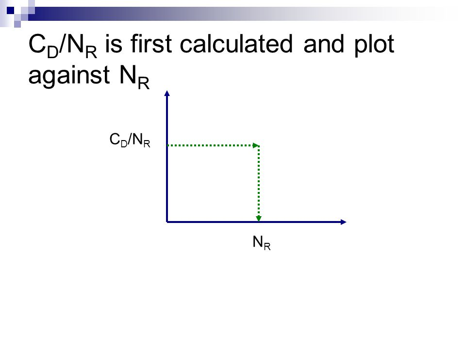 CD/NR is first calculated and plot against NR
