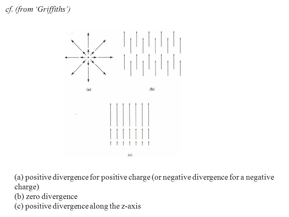 cf. (from 'Griffiths') (a) positive divergence for positive charge (or negative divergence for a negative charge)