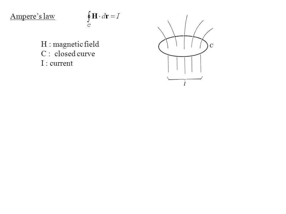 Ampere's law H : magnetic field C : closed curve I : current