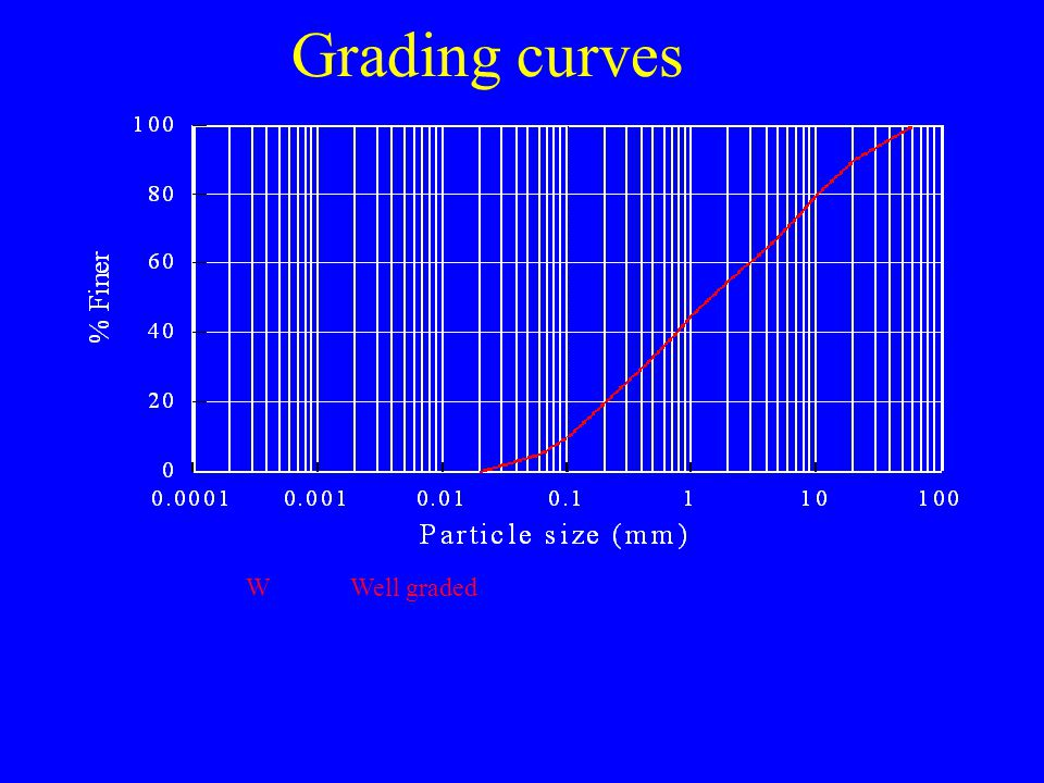 Grading curves W Well graded