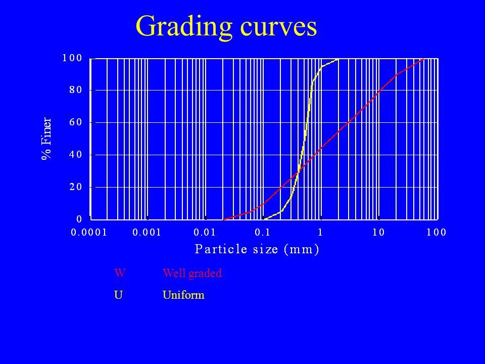 Grading curves W Well graded U Uniform