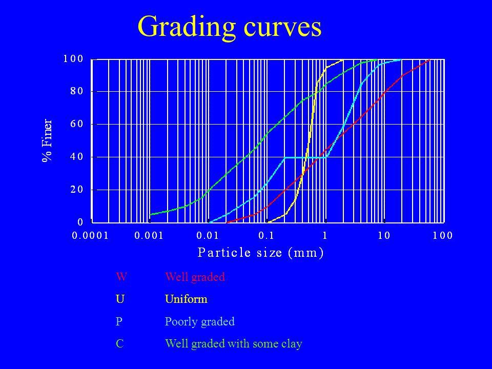 Grading curves W Well graded U Uniform P Poorly graded