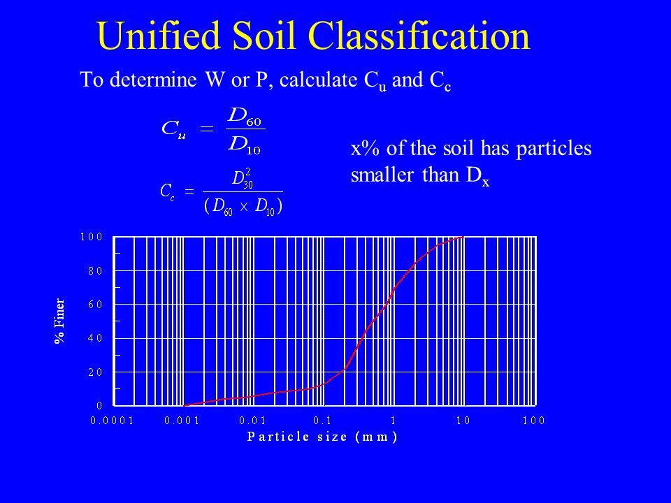 Unified Soil Classification