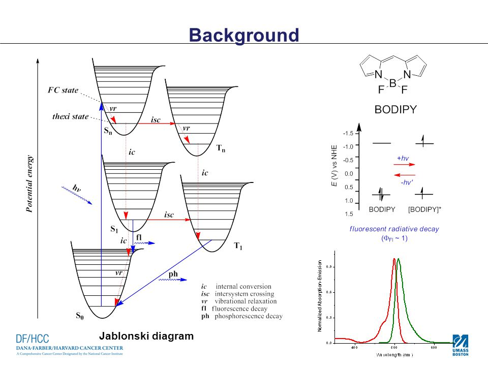 Background Jablonski diagram