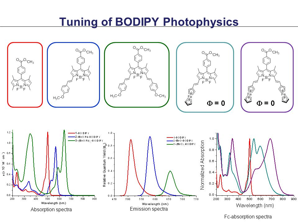 Tuning of BODIPY Photophysics