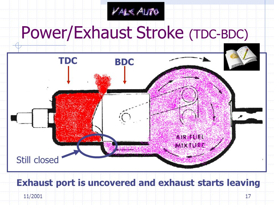 Power/Exhaust Stroke (TDC-BDC)