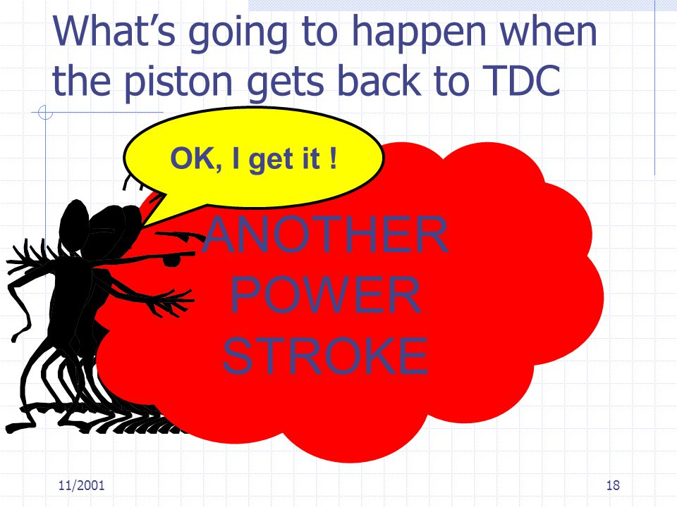 What's going to happen when the piston gets back to TDC