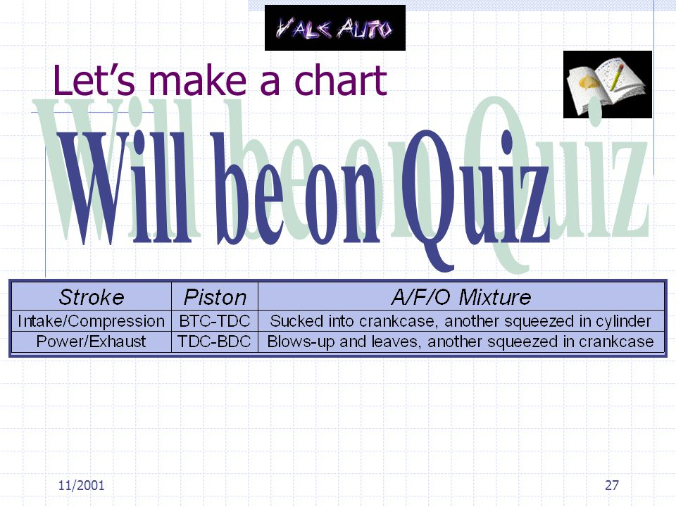 Let's make a chart Will be on Quiz 11/2001