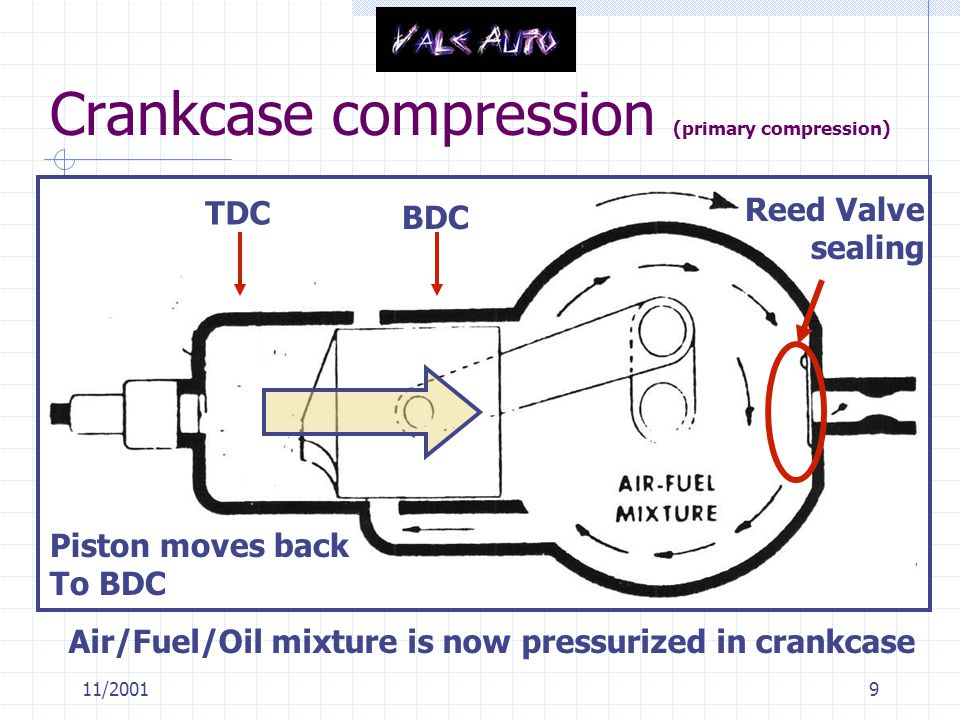 Crankcase compression (primary compression)