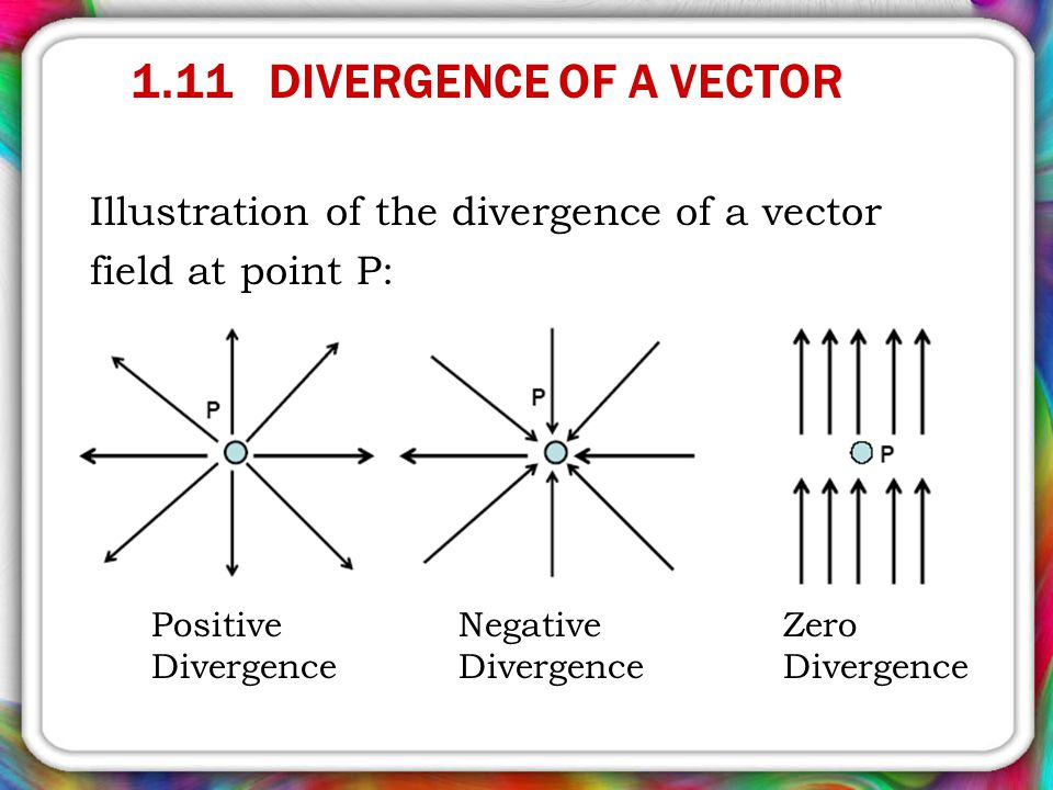 1.11 DIVERGENCE OF A VECTOR Illustration of the divergence of a vector field at point P: Positive Divergence.