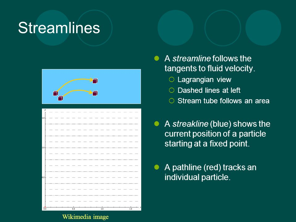 Streamlines A streamline follows the tangents to fluid velocity.