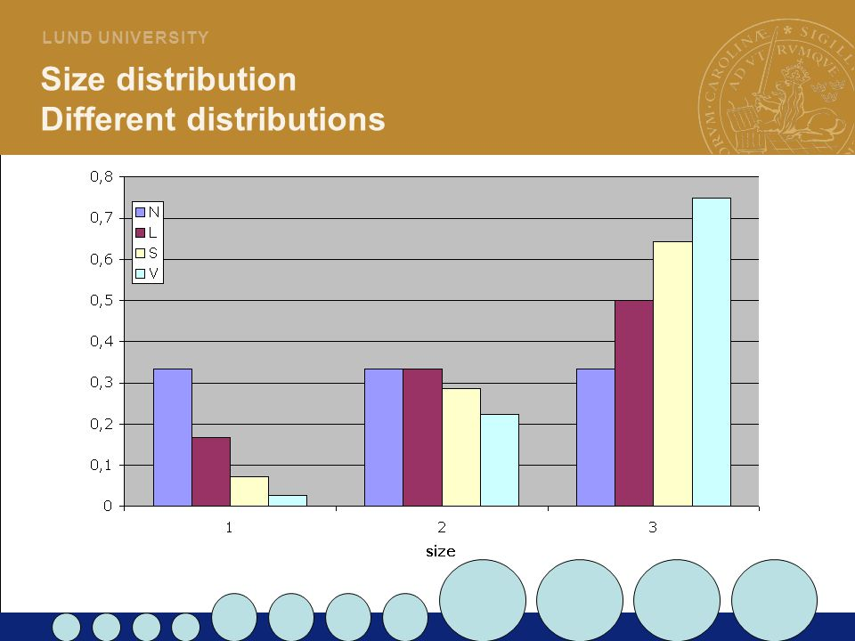 Size distribution Different distributions