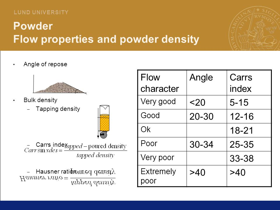 Powder Flow properties and powder density
