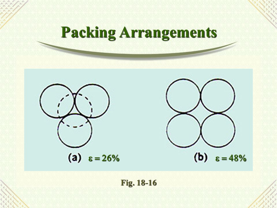 Packing Arrangements Fig. 18-16 e = 26% e = 48%
