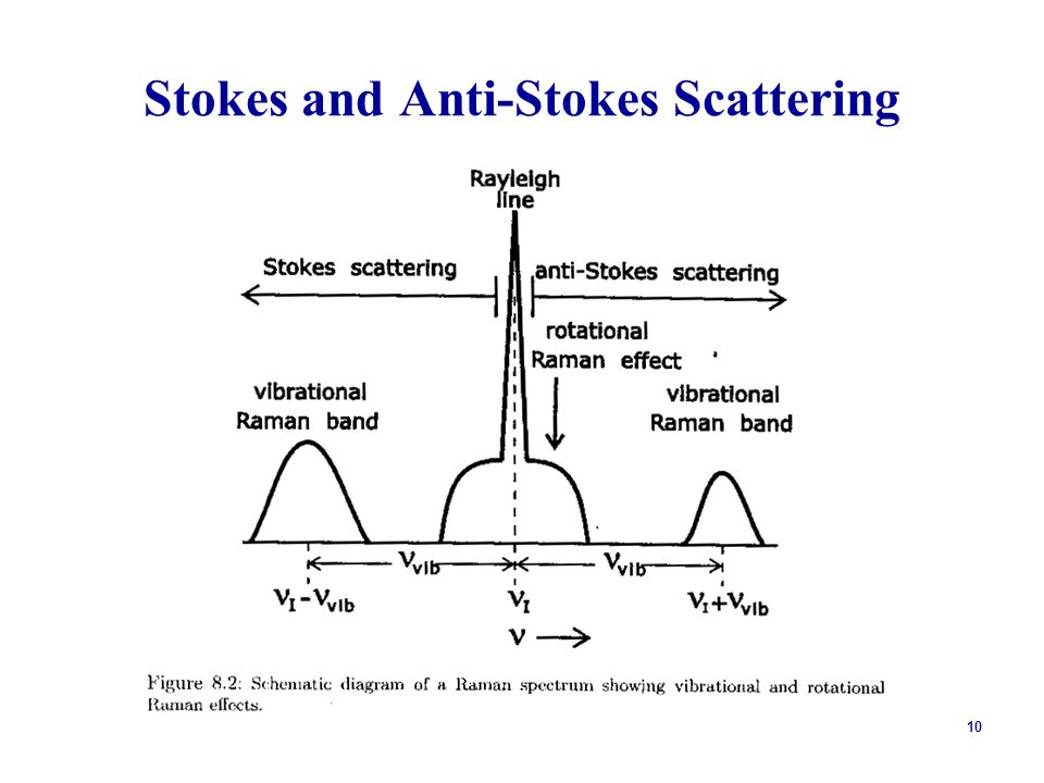 Stokes and Anti-Stokes Scattering