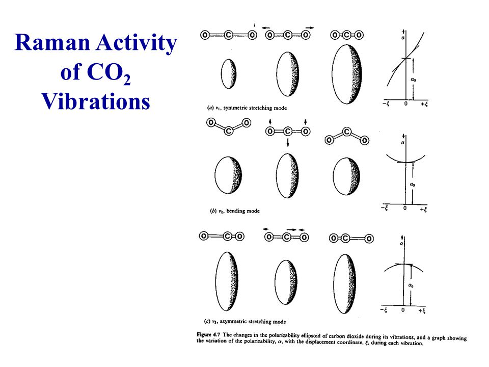 Raman Activity of CO2 Vibrations