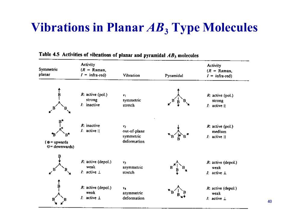 Vibrations in Planar AB3 Type Molecules