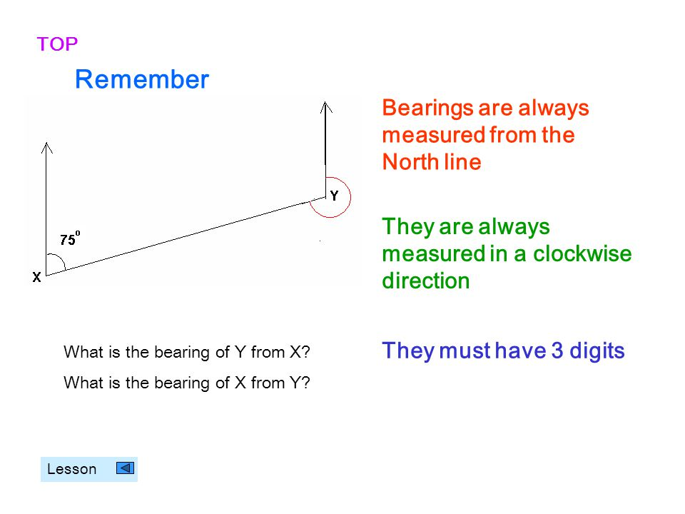 Remember Bearings are always measured from the North line