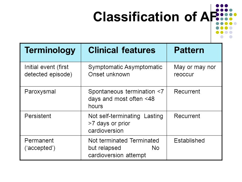 Classification of AF Terminology Clinical features Pattern