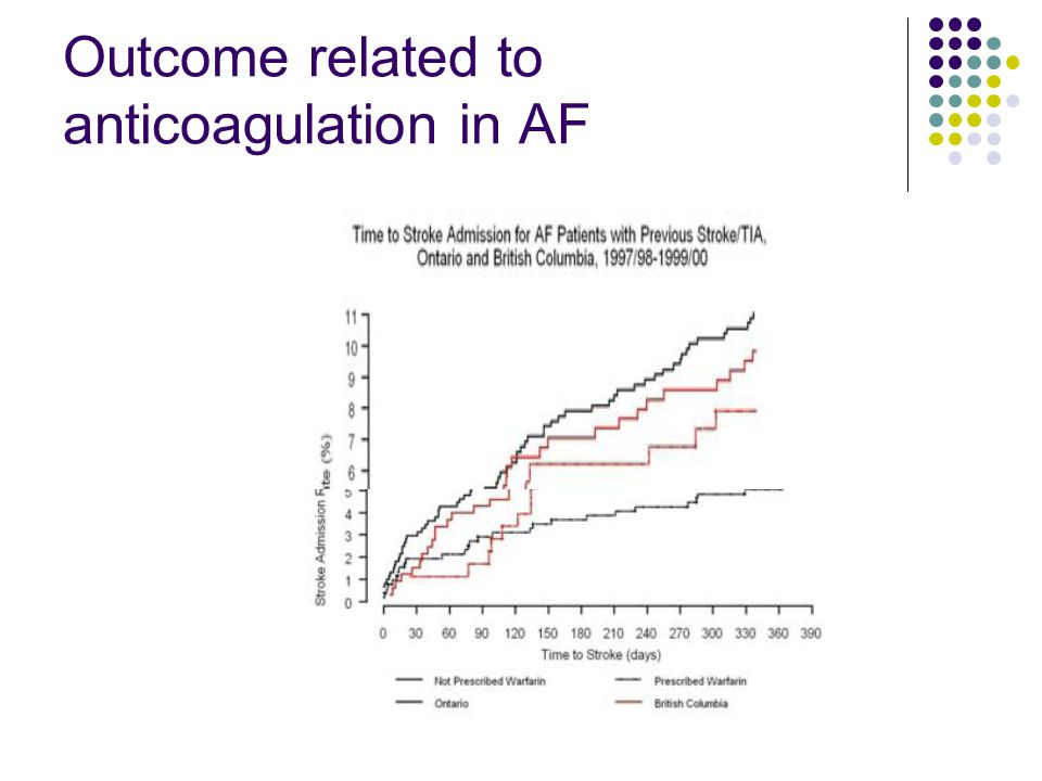 Outcome related to anticoagulation in AF