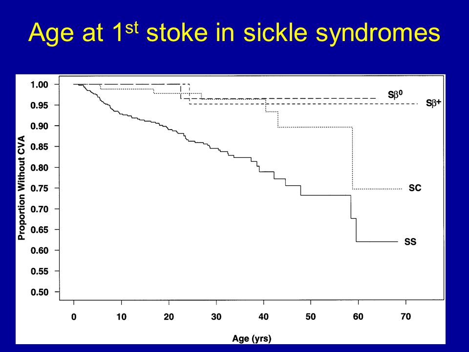 Age at 1st stoke in sickle syndromes