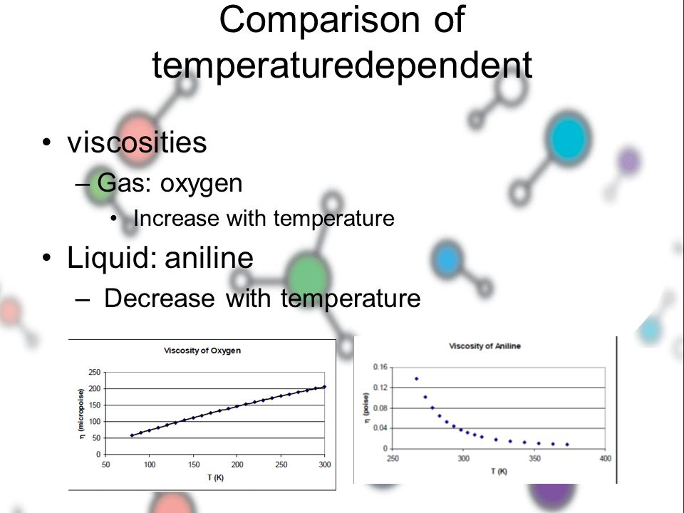 Comparison of temperaturedependent