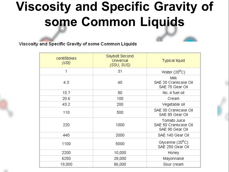 Viscosity and Specific Gravity of some Common Liquids