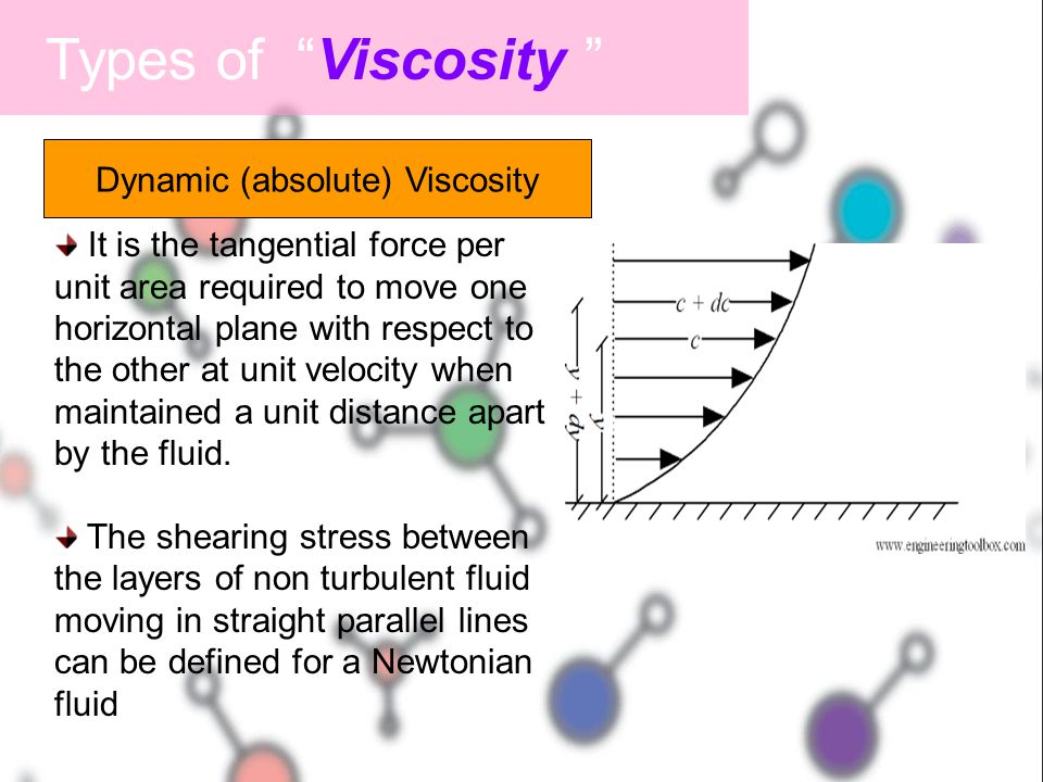 Dynamic (absolute) Viscosity
