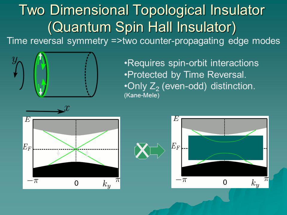 Two Dimensional Topological Insulator (Quantum Spin Hall Insulator)