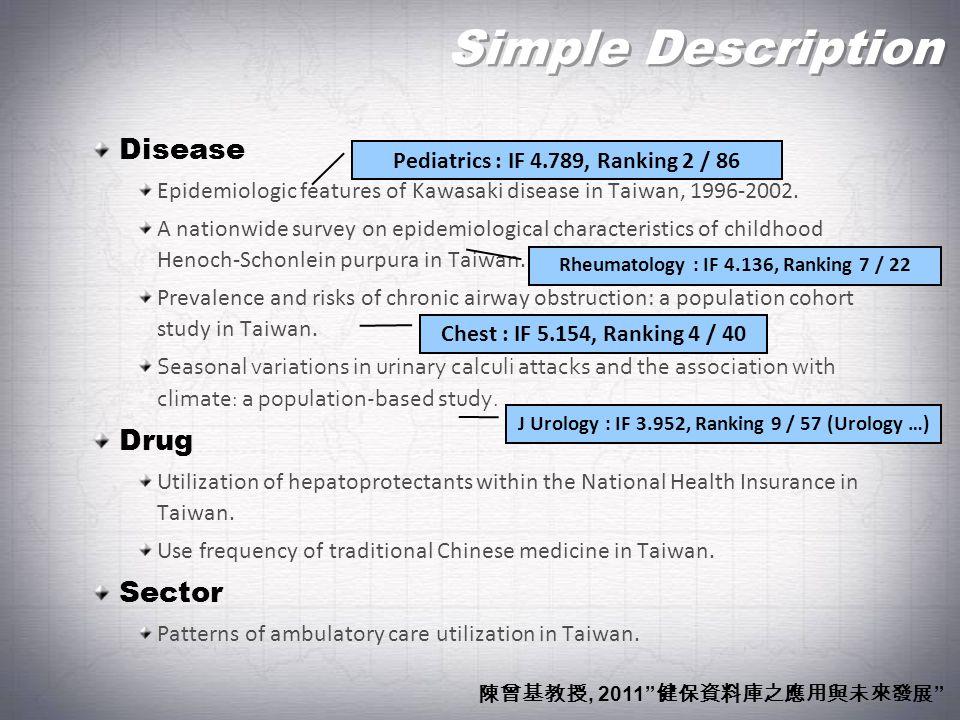 Simple Description Disease Drug Sector