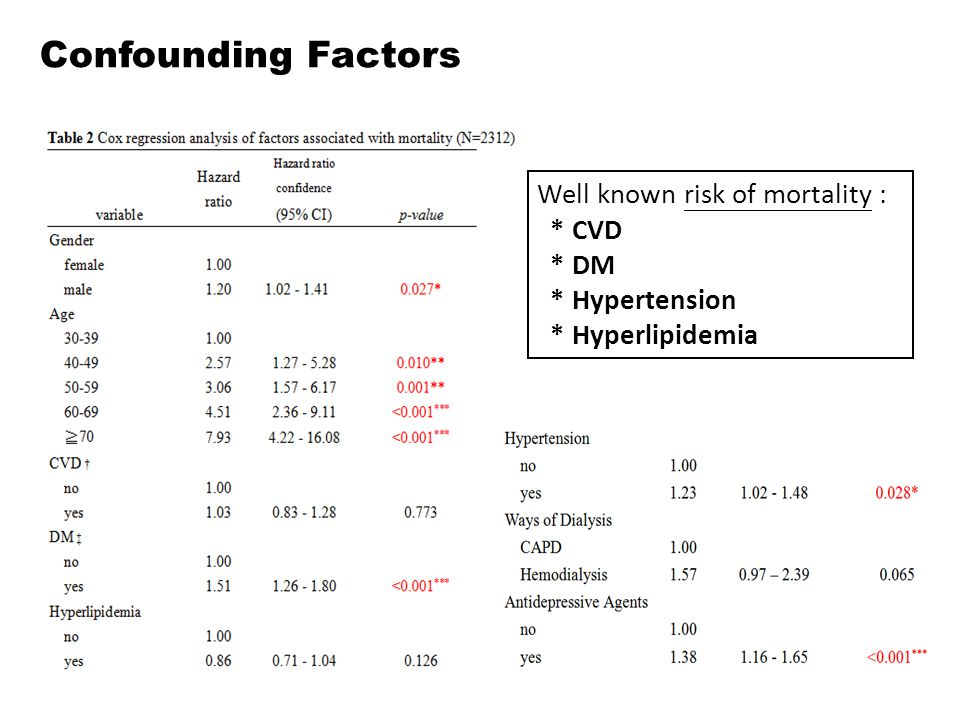 Confounding Factors Well known risk of mortality : * CVD * DM