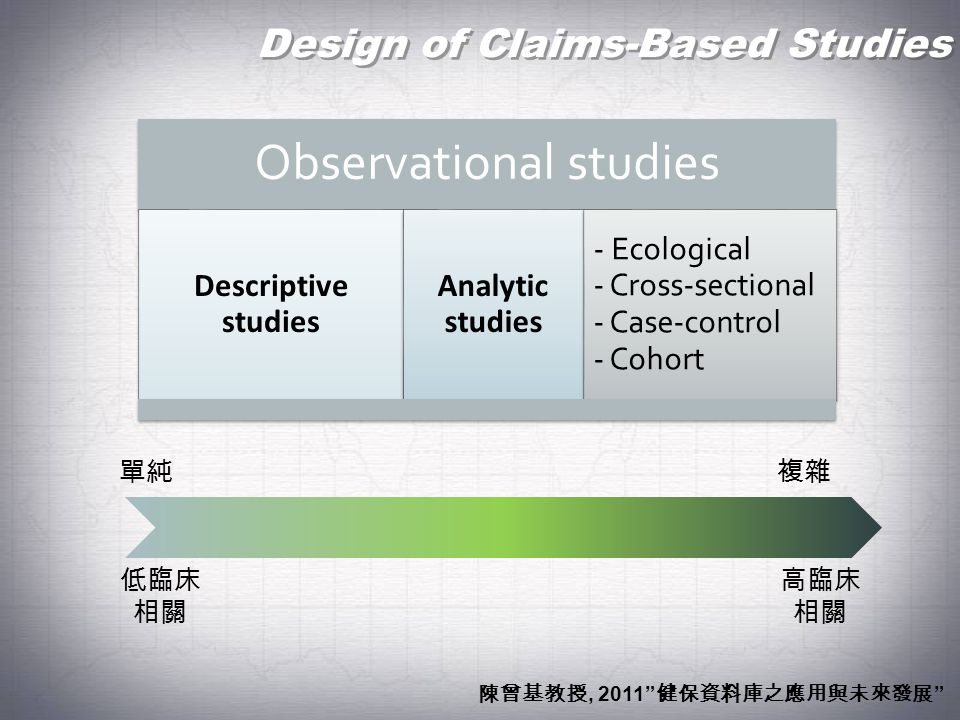 Design of Claims-Based Studies