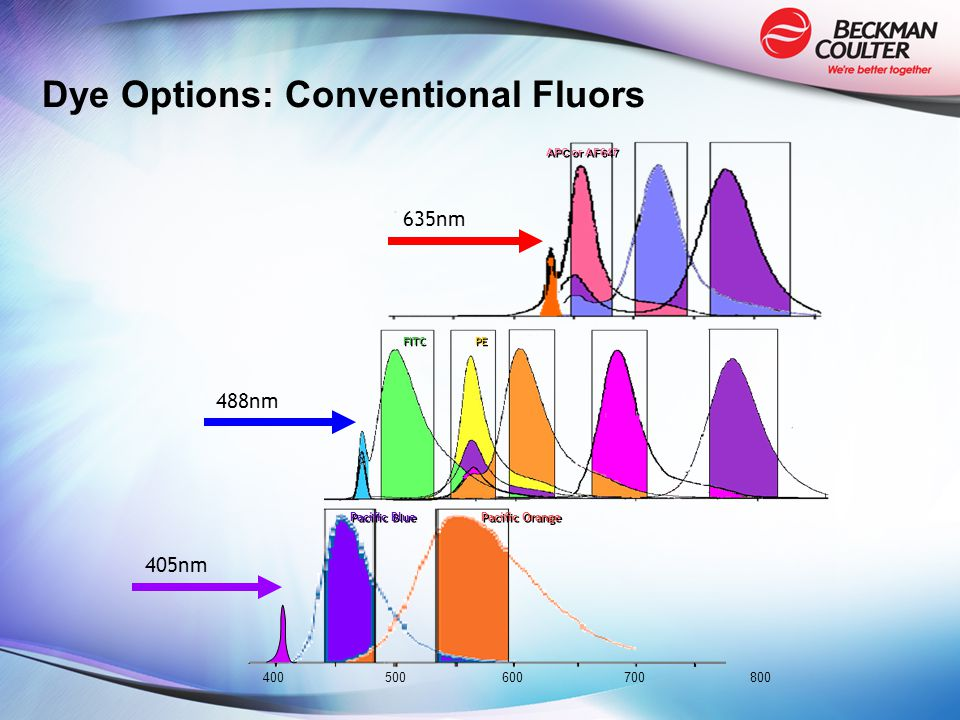 Dye Options: Conventional Fluors