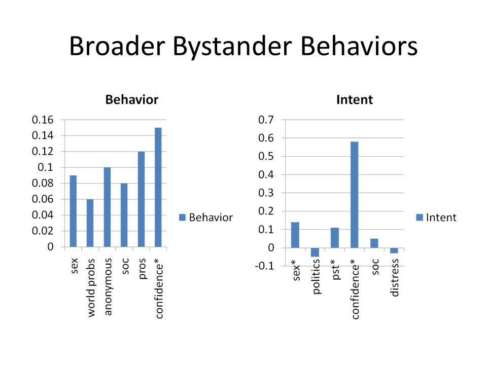 Broader Bystander Behaviors