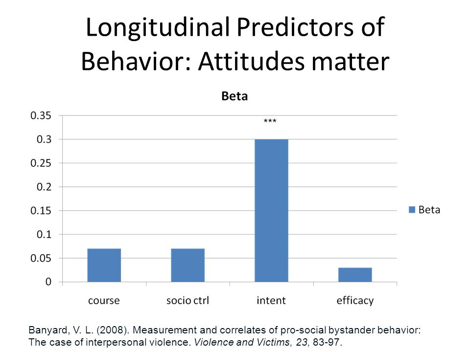 Longitudinal Predictors of Behavior: Attitudes matter