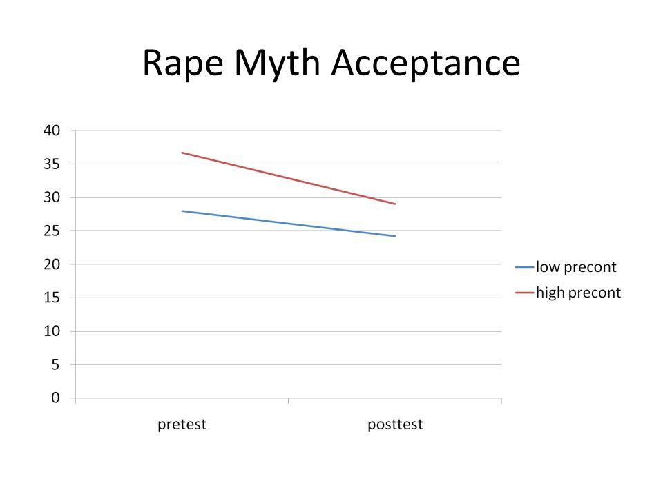 Rape Myth Acceptance