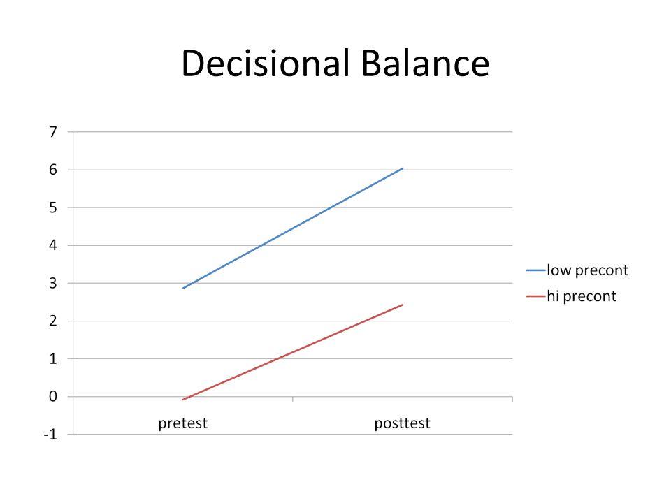 Decisional Balance