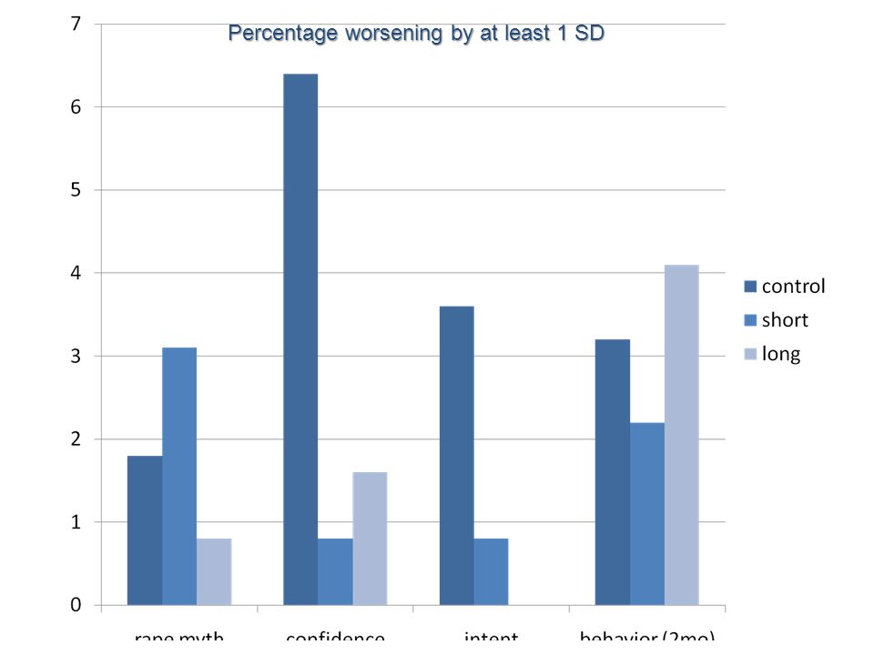 Percentage worsening by at least 1 SD