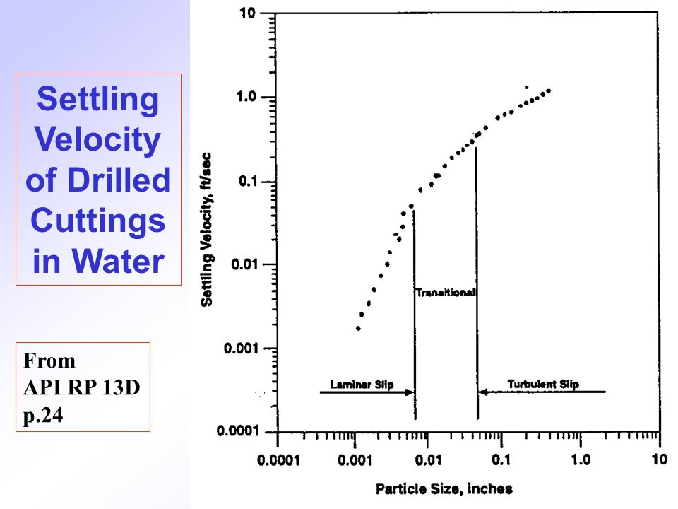 Settling Velocity of Drilled Cuttings in Water