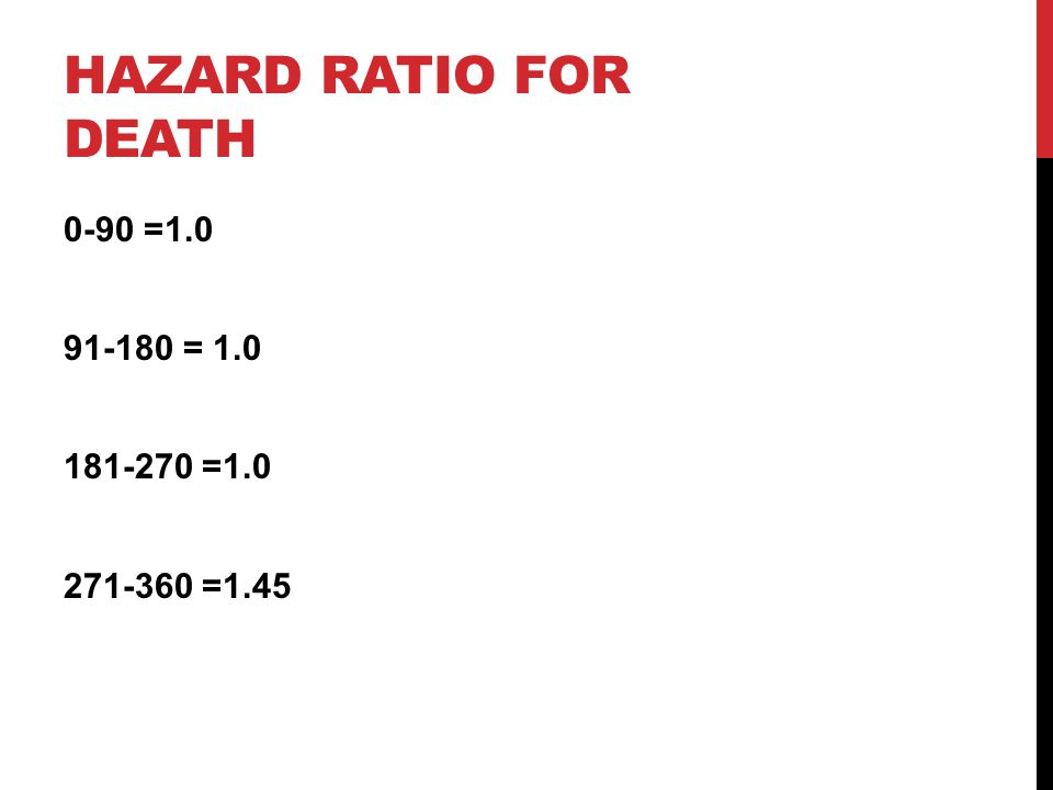Hazard ratio for death 0-90 =1.0 91-180 = 1.0 181-270 =1.0 271-360 =1.45