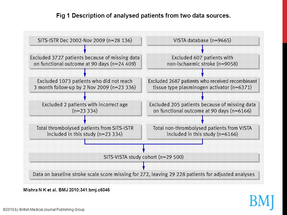 Fig 1 Description of analysed patients from two data sources.