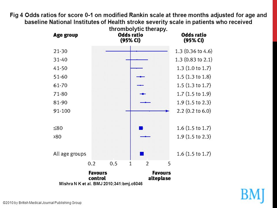 Fig 4 Odds ratios for score 0-1 on modified Rankin scale at three months adjusted for age and baseline National Institutes of Health stroke severity scale in patients who received thrombolytic therapy.