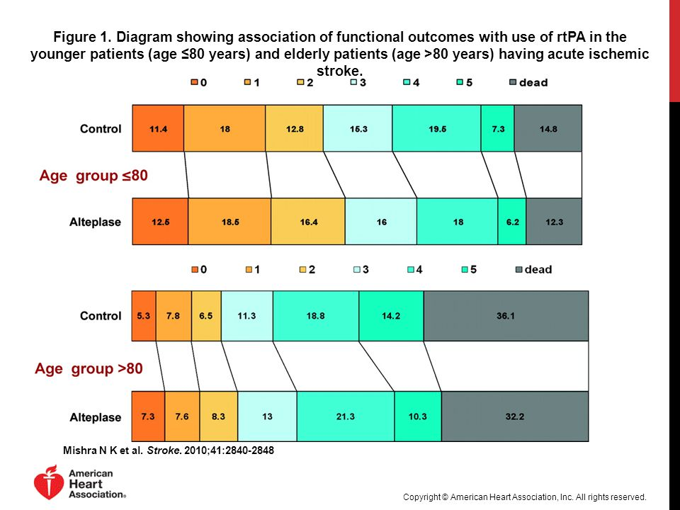 Figure 1. Diagram showing association of functional outcomes with use of rtPA in the younger patients (age ≤80 years) and elderly patients (age >80 years) having acute ischemic stroke.