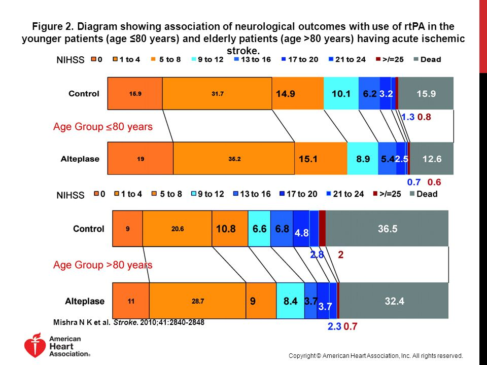 Figure 2. Diagram showing association of neurological outcomes with use of rtPA in the younger patients (age ≤80 years) and elderly patients (age >80 years) having acute ischemic stroke.