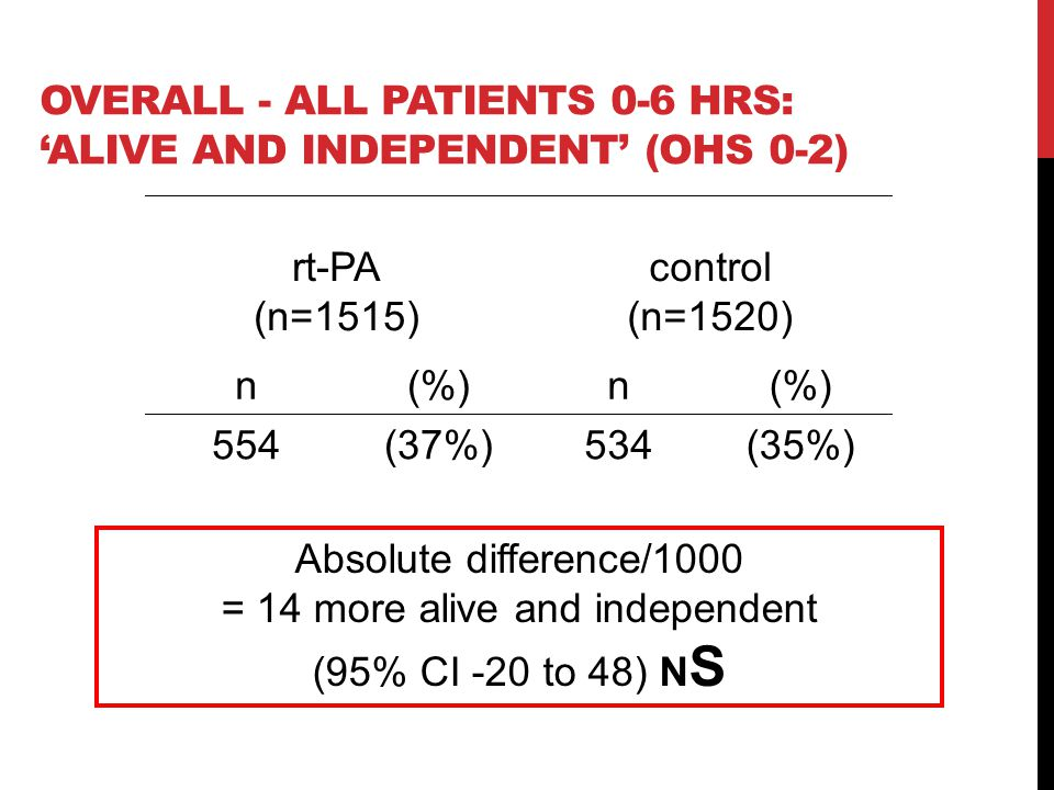 Overall - all patients 0-6 hrs: 'alive and independent' (OHS 0-2)