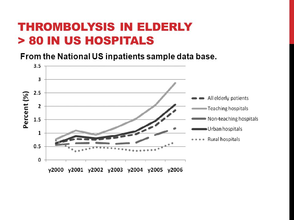 Thrombolysis in elderly > 80 in us hospitals