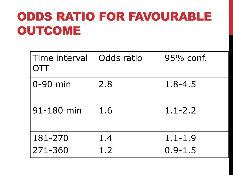 Odds Ratio for favourable outcome