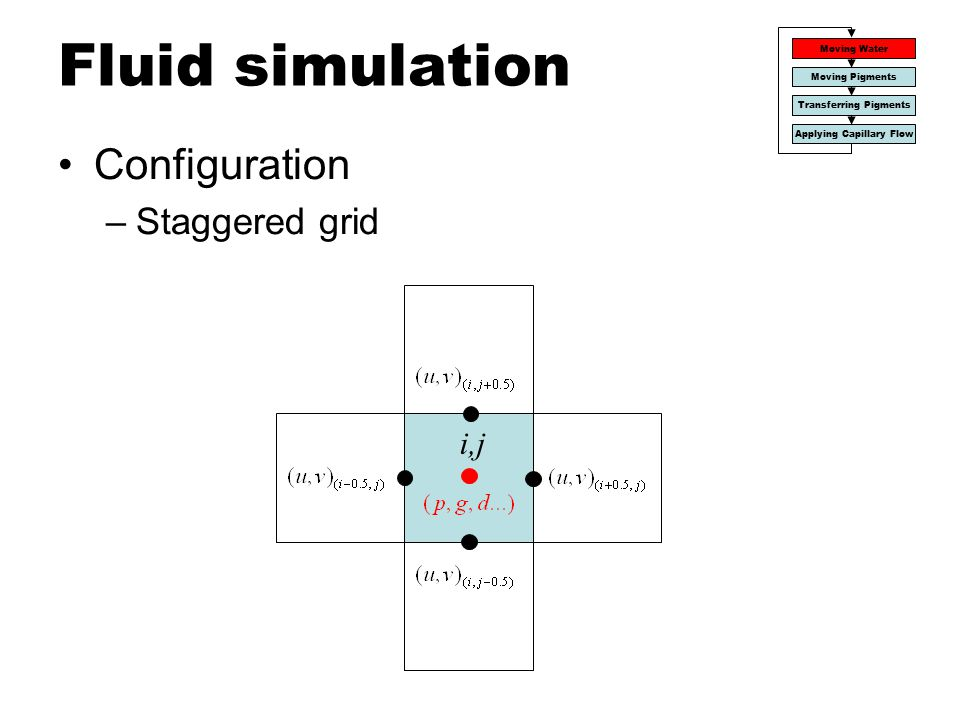 Fluid simulation Configuration Staggered grid i,j Moving Water
