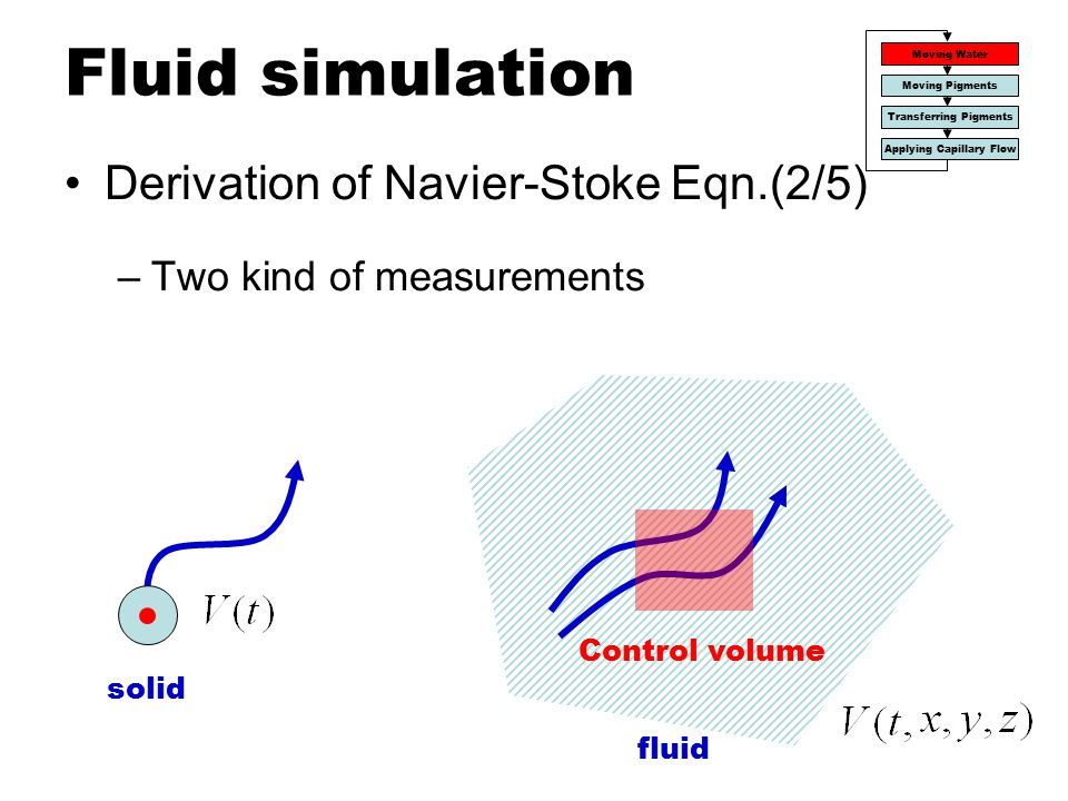 Fluid simulation Derivation of Navier-Stoke Eqn.(2/5)
